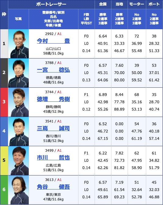 2020年4月22日津G1マスターズチャンピオン2日目10Rの出走表