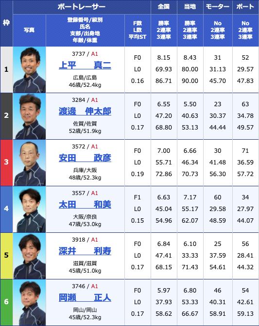 2020年4月22日津G1マスターズチャンピオン2日目11Rの出走表