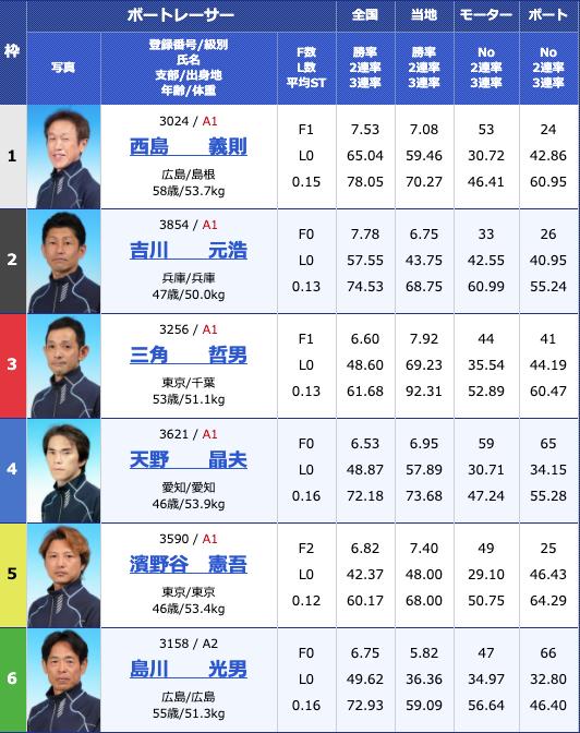 2020年4月23日津G1マスターズチャンピオン3日目11Rの出走表