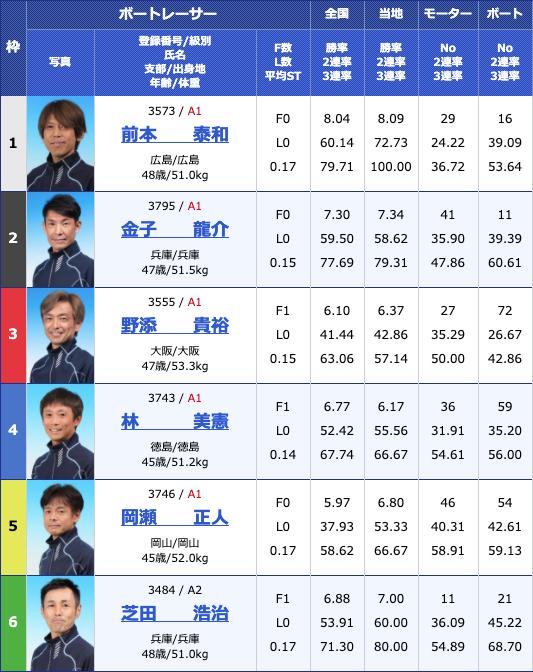 2020年4月23日津G1マスターズチャンピオン3日目12Rの出走表