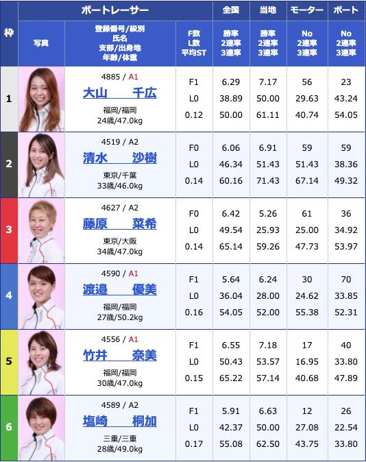 2020年4月23日桐生ヴィーナスシリーズ群馬テレビ杯4日目12Rの出走表