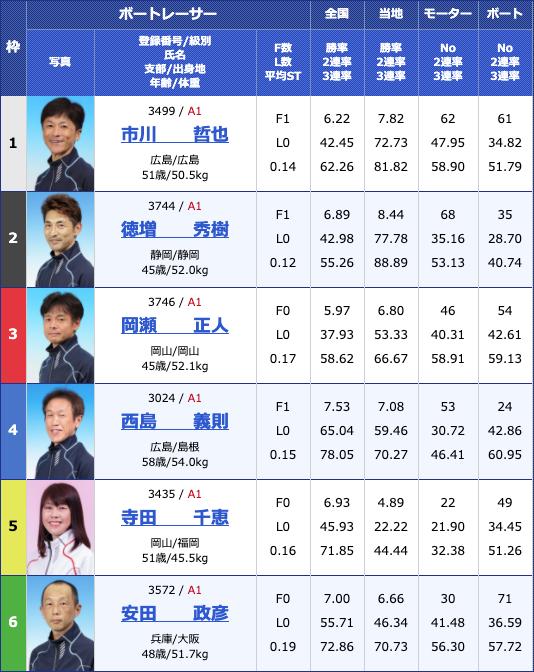 2020年4月24日津G1マスターズチャンピオン4日目10Rの出走表
