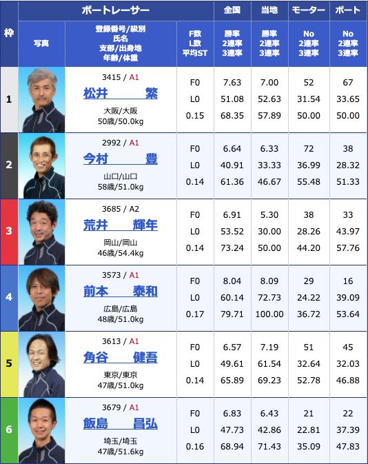 2020年4月24日津G1マスターズチャンピオン4日目11Rの出走表