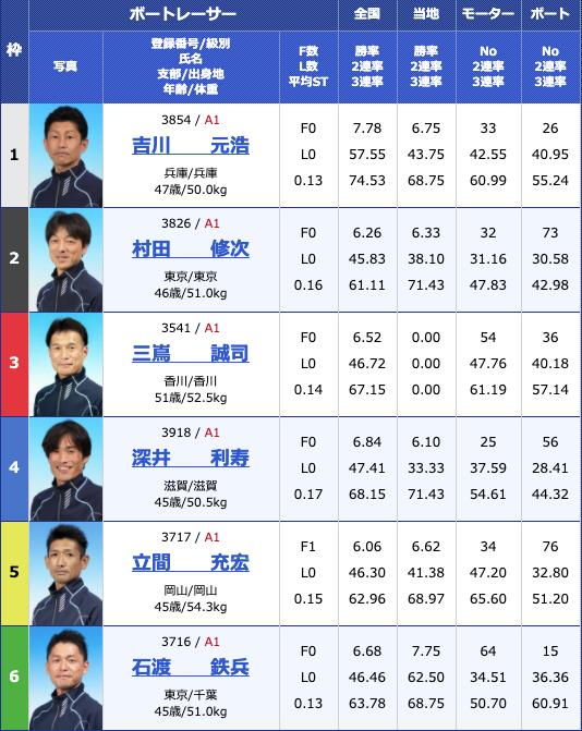 2020年4月24日津G1マスターズチャンピオン4日目12Rの出走表
