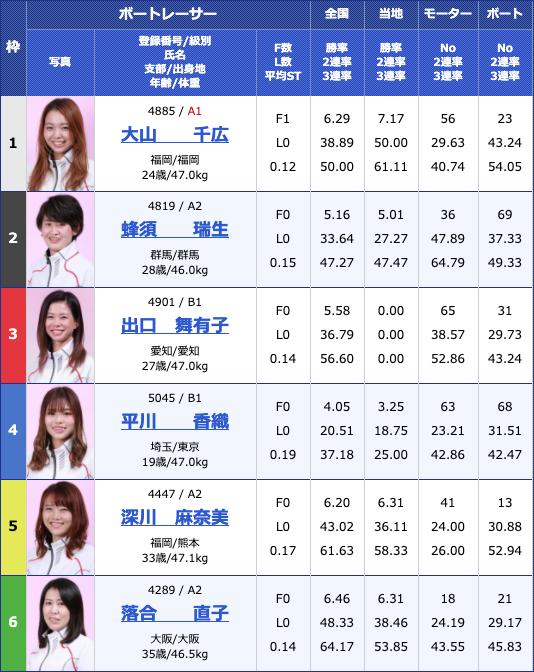 2020年4月24日桐生ヴィーナスシリーズ群馬テレビ杯5日目10Rの出走表
