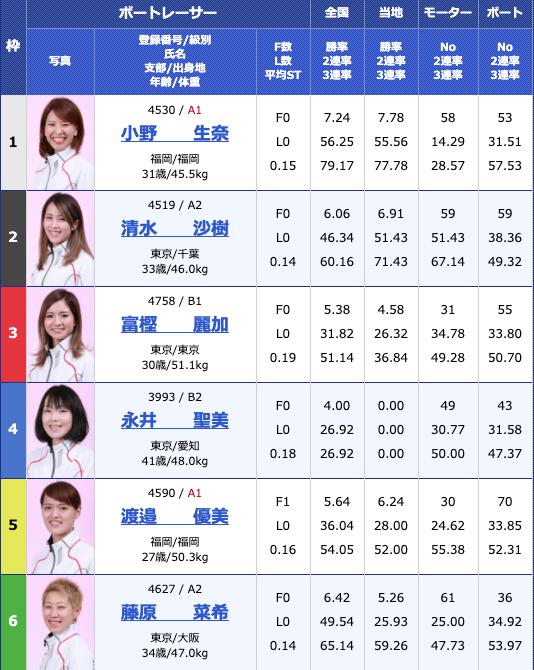 2020年4月24日桐生ヴィーナスシリーズ群馬テレビ杯5日目9Rの出走表