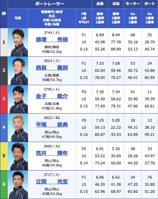 2020年4月25日津G1マスターズチャンピオン5日目10Rの出走表