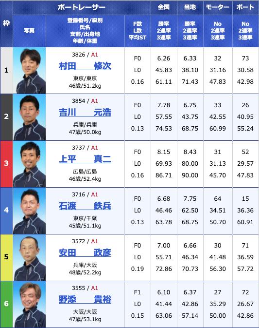 2020年4月25日津G1マスターズチャンピオン5日目11Rの出走表