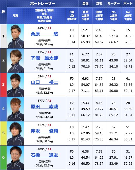 2020年4月27日大村GW特選日本財団会長杯初日12Rの出走表