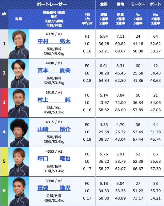 2020年4月27日大村GW特選日本財団会長杯初日10Rの出走表