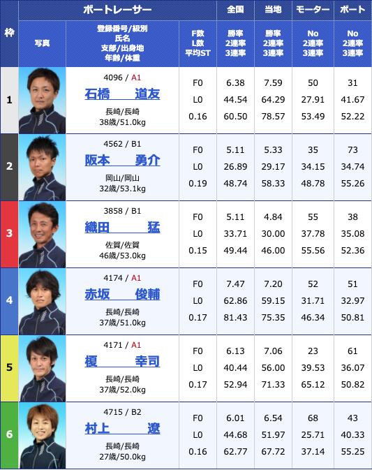 2020年4月28日大村GW特選日本財団会長杯2日目10Rの出走表