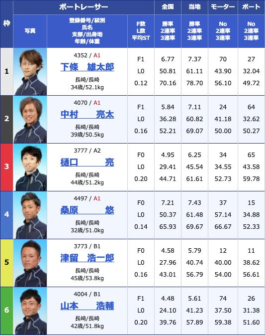 2020年4月28日大村GW特選日本財団会長杯2日目11Rの出走表