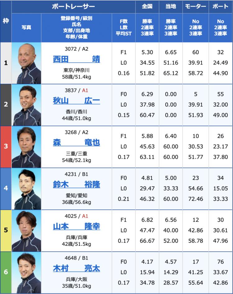 【浜名湖競艇予想(4/8)】ビクトリーカップ(2020)2日目の買い目はコレ!
