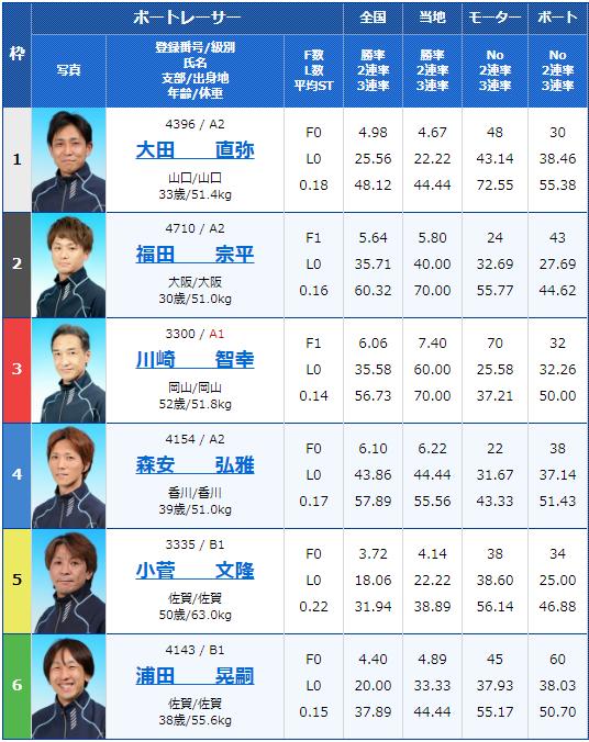 2020年4月10日桐生競艇第13回ドラキリュウカップ・3世代対抗戦初日9Rの出走表