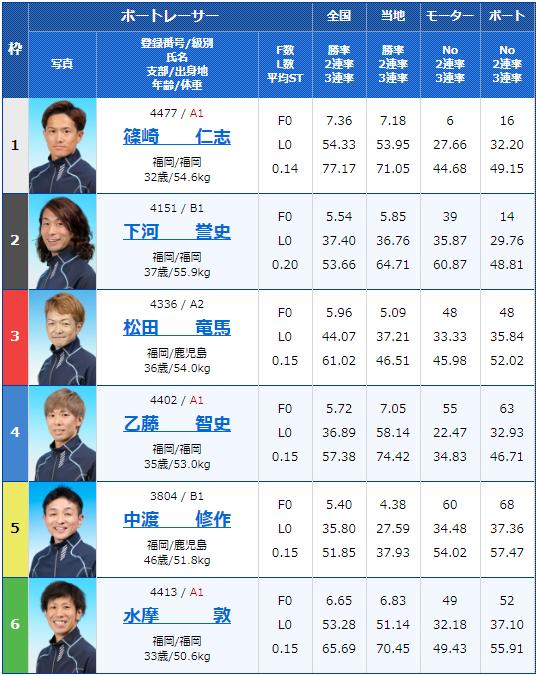 2020年4月21日若松競艇スポーツニッポン杯GW特選競走初日9Rの出走表