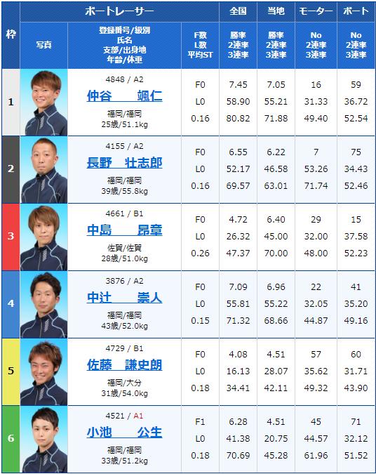 2020年4月23日若松競艇スポーツニッポン杯GW特選競走2日目7Rの出走表