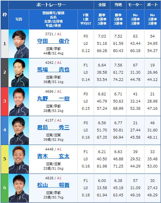 2020年4月28日びわこ競艇滋賀県知事杯争奪 第21回ビナちゃんカップ初日12Rの出走表