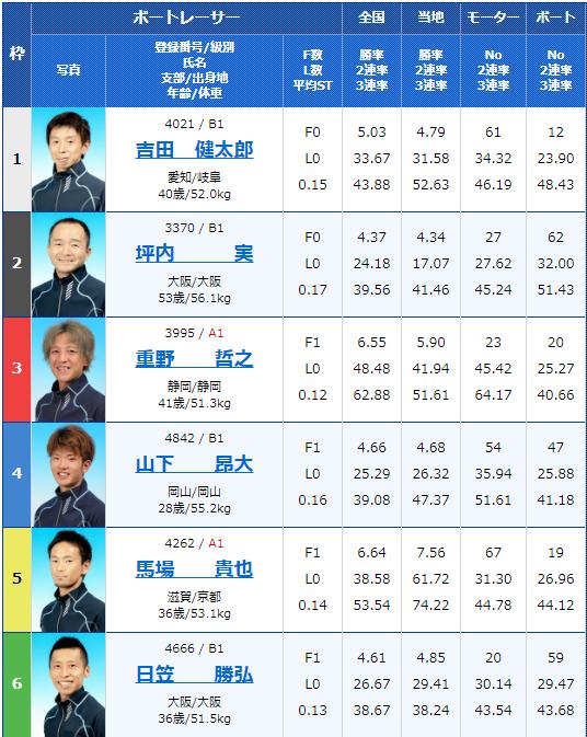 2020年4月28日びわこ競艇滋賀県知事杯争奪 第21回ビナちゃんカップ初日7Rの出走表