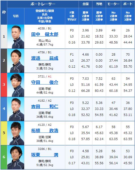 2020年4月28日びわこ競艇滋賀県知事杯争奪 第21回ビナちゃんカップ初日8Rの出走表