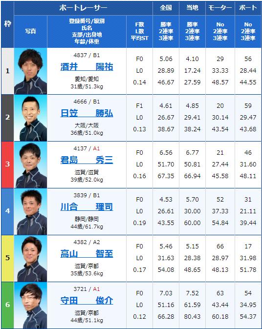 2020年4月29日びわこ競艇滋賀県知事杯争奪 第21回ビナちゃんカップ2日目10Rの出走表