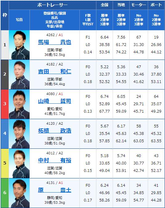 2020年4月29日びわこ競艇滋賀県知事杯争奪 第21回ビナちゃんカップ2日目12Rの出走表