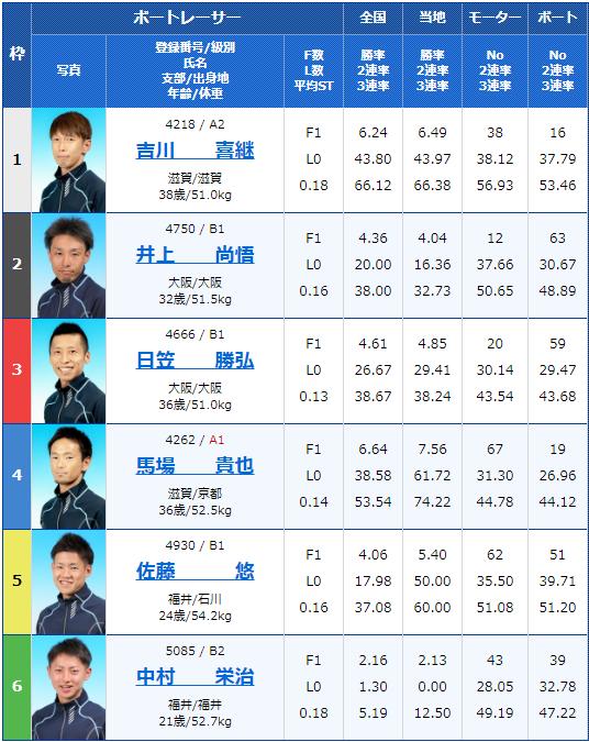 2020年4月29日びわこ競艇滋賀県知事杯争奪 第21回ビナちゃんカップ2日目6Rの出走表