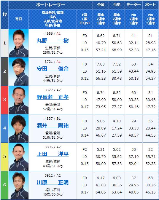 2020年4月30日びわこ競艇滋賀県知事杯争奪 第21回ビナちゃんカップ3日目12Rの出走表