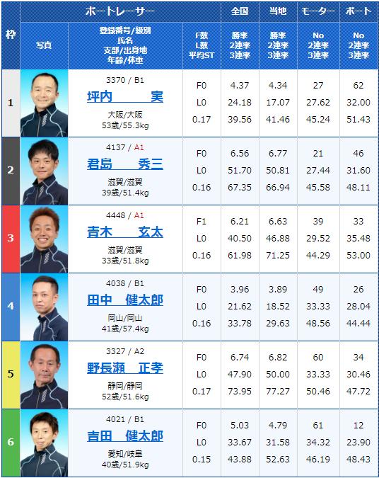 2020年4月30日びわこ競艇滋賀県知事杯争奪 第21回ビナちゃんカップ3日目7Rの出走表