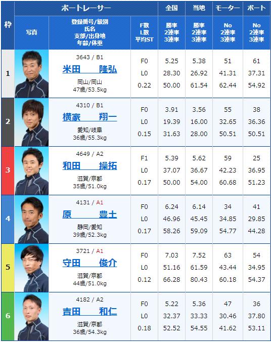 2020年4月30日びわこ競艇滋賀県知事杯争奪 第21回ビナちゃんカップ3日目8Rの出走表