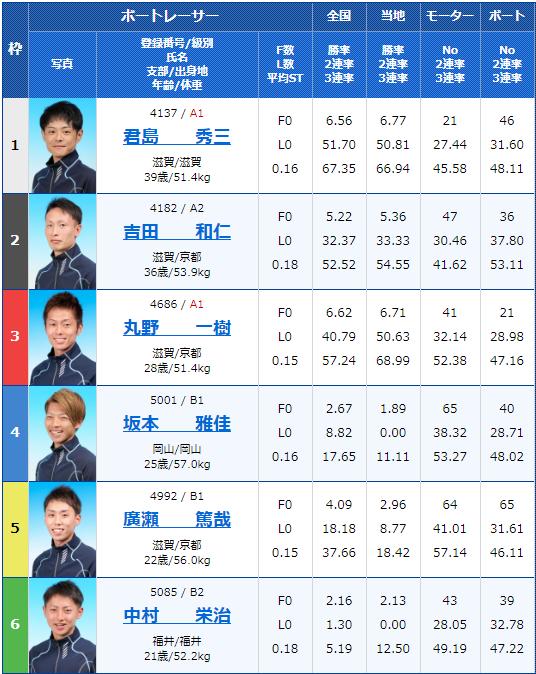 2020年5月1日びわこ競艇滋賀県知事杯争奪 第21回ビナちゃんカップ4日目7Rの出走表