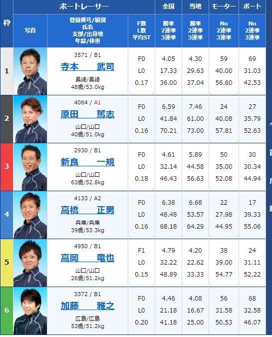 4月23日徳山競艇5R出走表