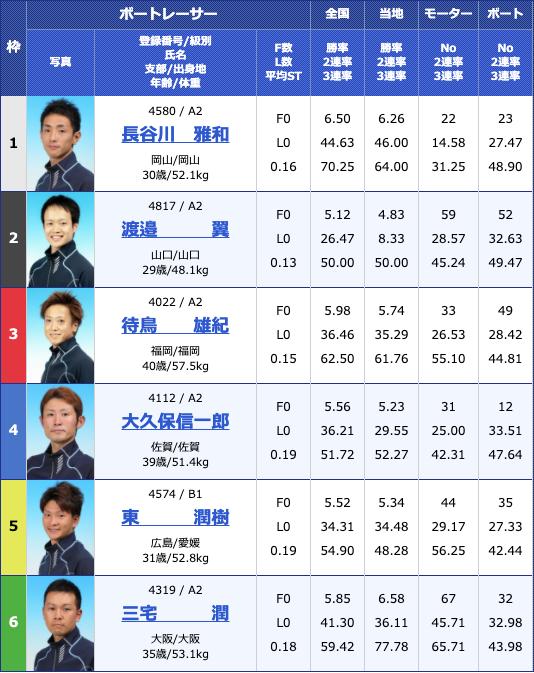 2020年5月7日大村富士通フロンテック杯初日10Rの出走表