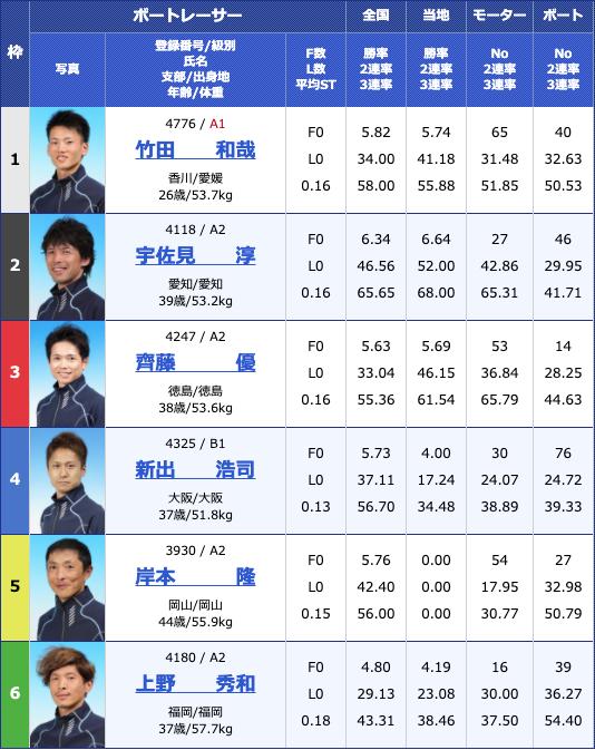 2020年5月7日大村富士通フロンテック杯初日11Rの出走表