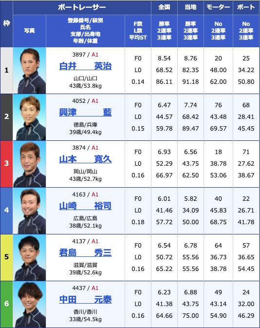 2020年5月7日大村富士通フロンテック杯初日12Rの出走表