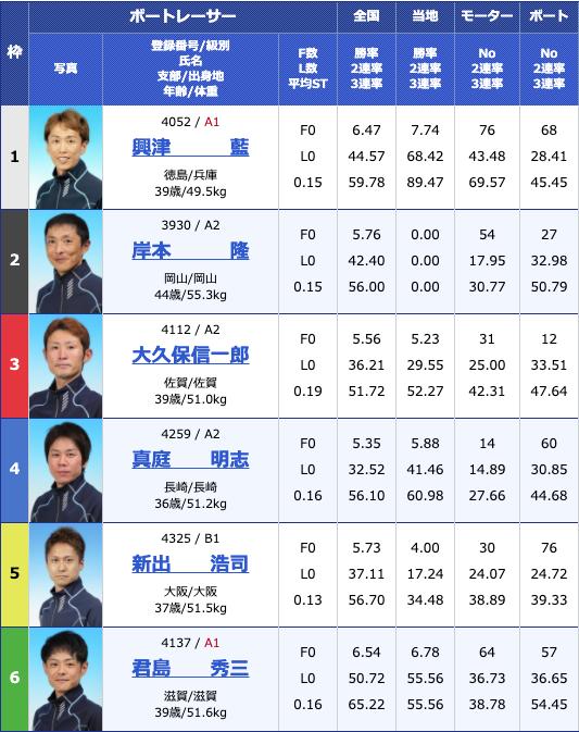 2020年5月8日大村富士通フロンテック杯2日目10Rの出走表