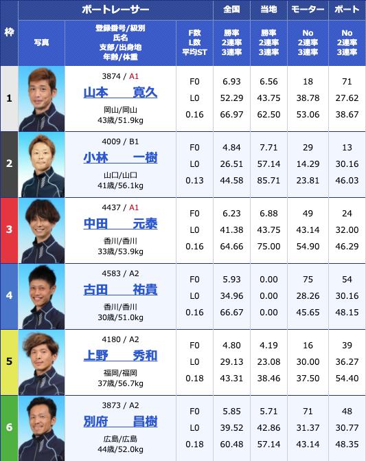 2020年5月8日大村富士通フロンテック杯2日目11Rの出走表