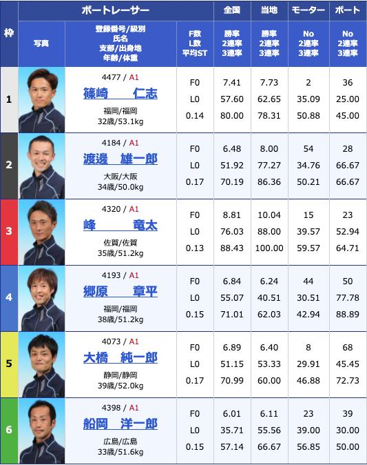 2020年5月10日芦屋G1全日本王座決定戦初日10Rの出走表