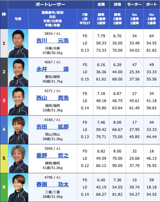 2020年5月10日芦屋G1全日本王座決定戦初日11Rの出走表