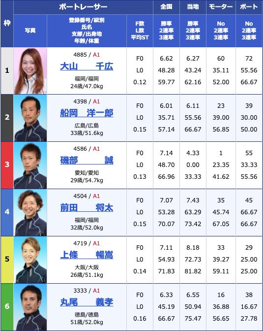 2020年5月11日芦屋G1全日本王座決定戦2日目10Rの出走表