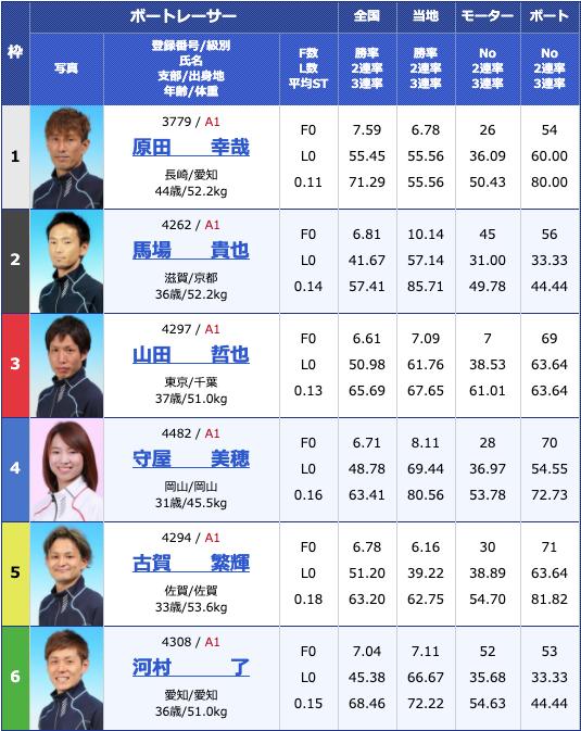 2020年5月12日芦屋G1全日本王座決定戦3日目10Rの出走表