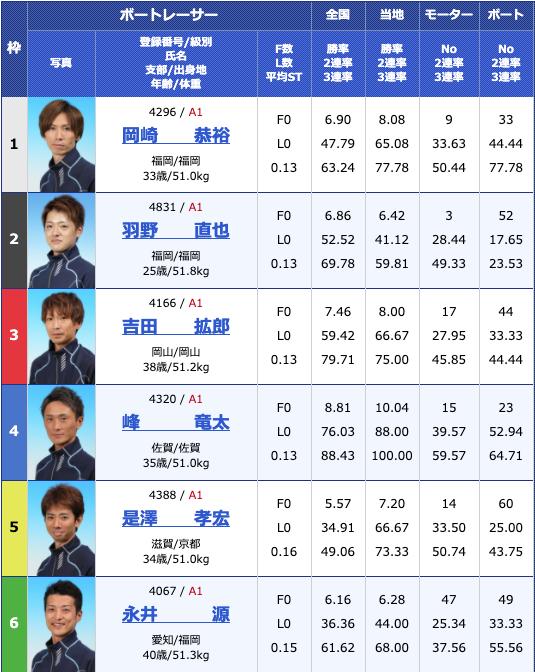 2020年5月12日芦屋G1全日本王座決定戦3日目11Rの出走表