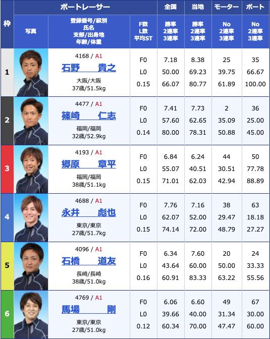 2020年5月12日芦屋G1全日本王座決定戦3日目12Rの出走表