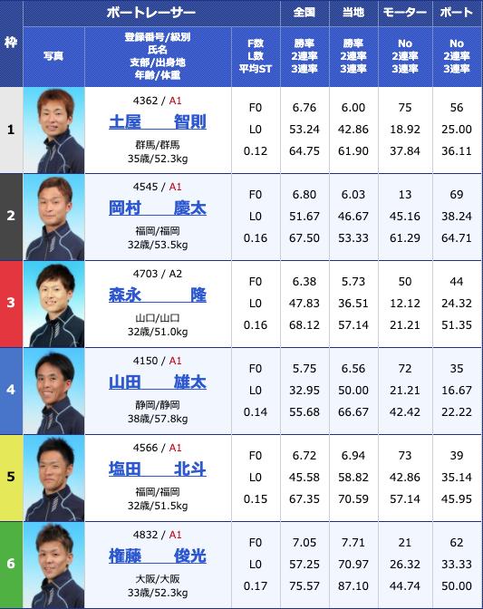 2020年5月12日下関日本財団会長杯争奪準優進出バトル2日目12Rの出走表