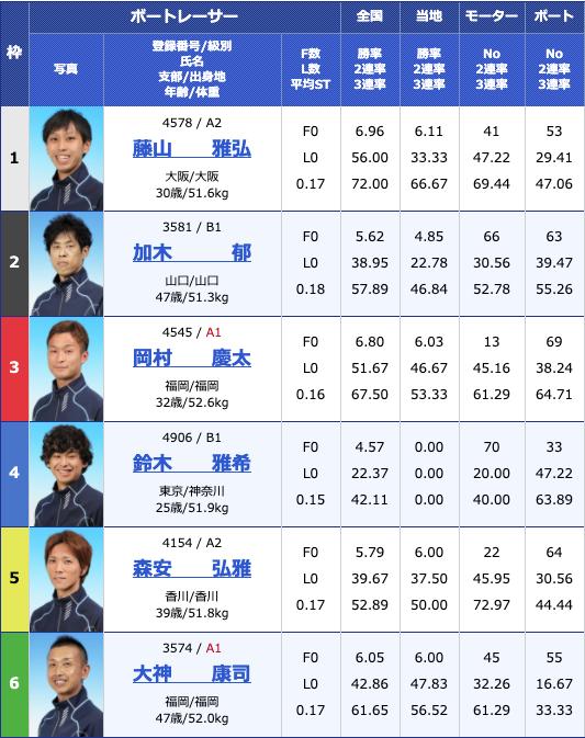 2020年5月13日下関日本財団会長杯争奪準優進出バトル3日目10Rの出走表