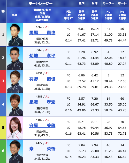 2020年5月14日芦屋G1全日本王座決定戦5日目11Rの出走表
