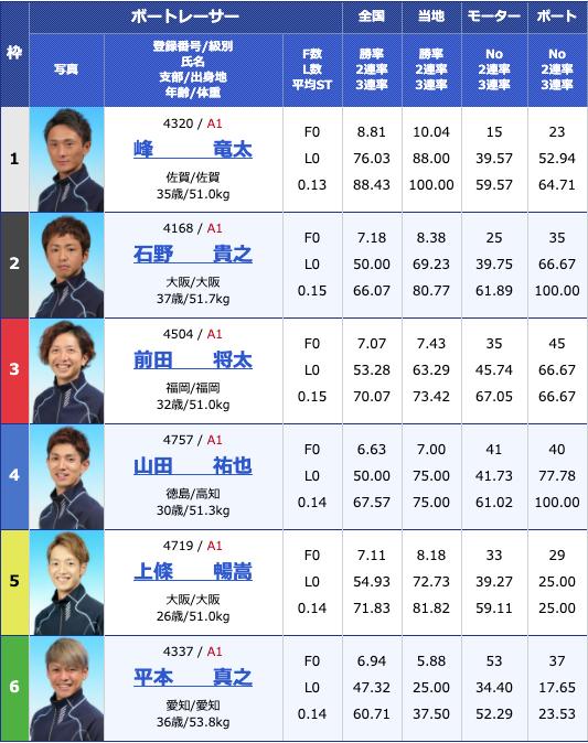 2020年5月14日芦屋G1全日本王座決定戦5日目12Rの出走表