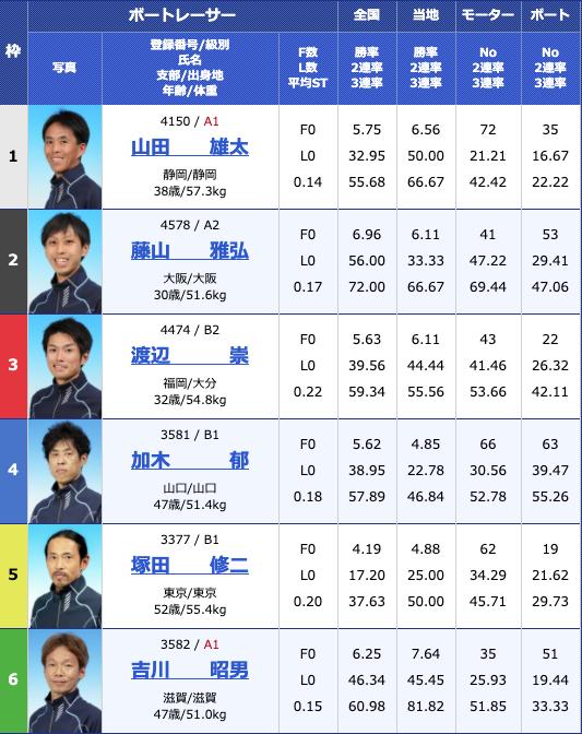 2020年5月14日下関日本財団会長杯争奪準優進出バトル4日目10Rの出走表