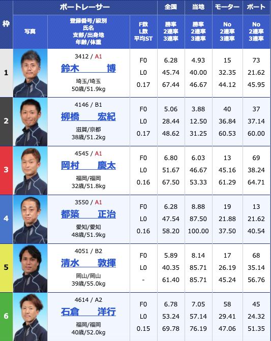 2020年5月14日下関日本財団会長杯争奪準優進出バトル4日目11Rの出走表