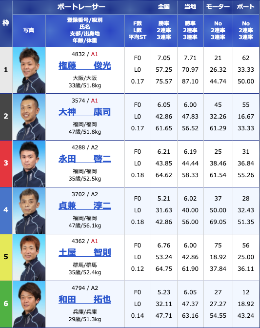 2020年5月14日下関日本財団会長杯争奪準優進出バトル4日目12Rの出走表