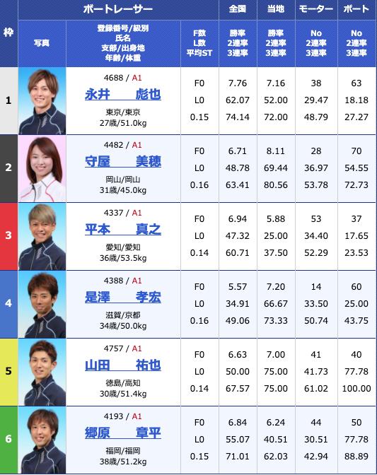 2020年5月15日芦屋G1全日本王座決定戦最終日10Rの出走表